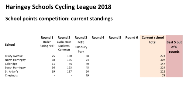 Standings after round 3
