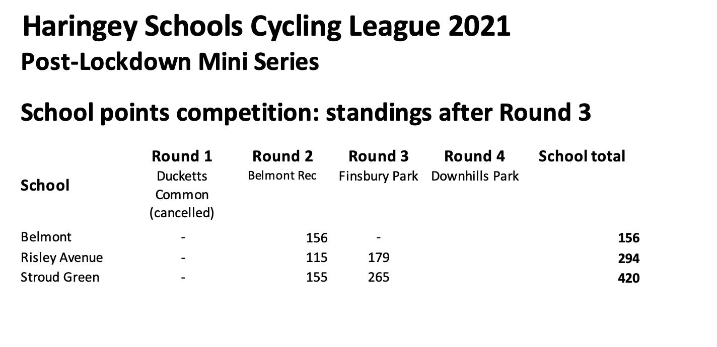 Round 3 Standings