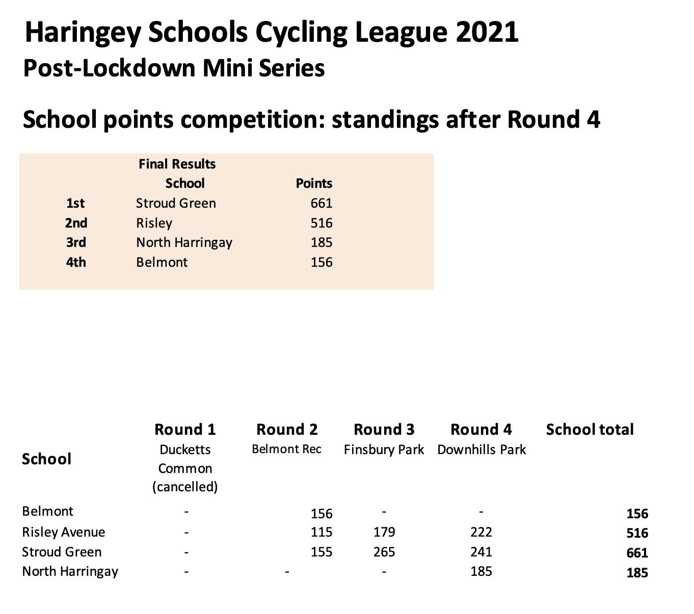 Round 4 standings