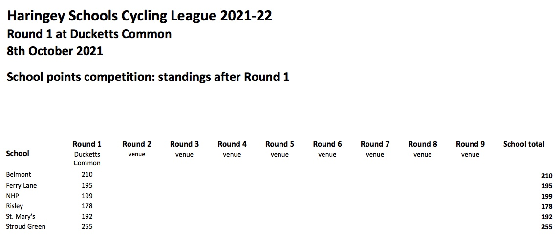Standings after Round 1